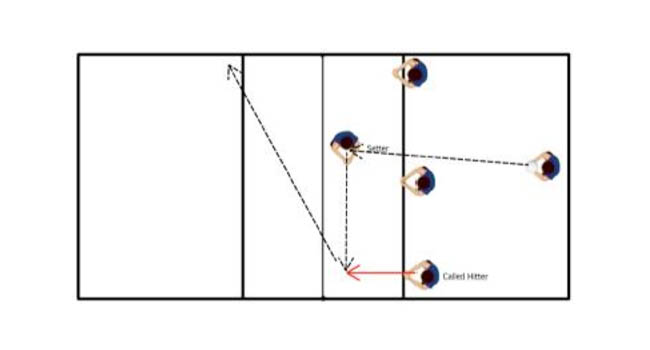 Call The Hitter Volleyball Setting Drill