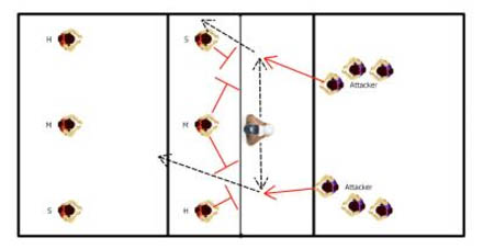 Find The Hole Volleyball Attacking Drill