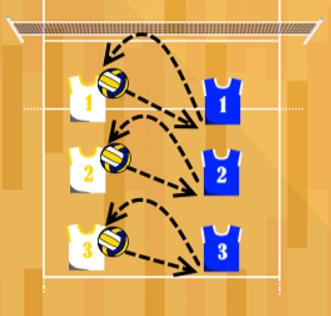Volleyball Defensive Progression Drill