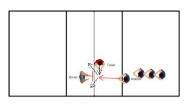 Wipe Off Hockey Attacking Drill
