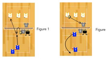 back court toss volleyball attacking drill