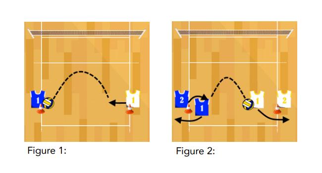 volleyball passing progression drill