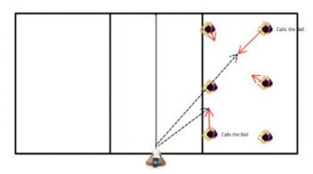 team communication volleyball tactical drill