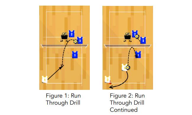 run through volleyball passing drill